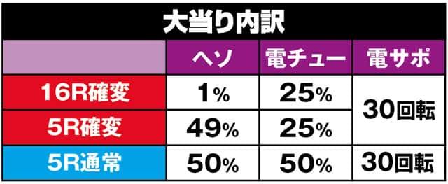 株式会社ディ・ライト CRAおそ松さん~おうまは最高!~KS2-S 大当り内訳