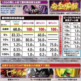 パチスロ獣王 王者の覚醒のビーストバトル中の抽選の一覧表