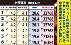 獣王 王者の覚醒の小役確率