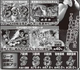 CR魁!!男塾 SUPER魁RUSH 死闘リーチ 信頼度