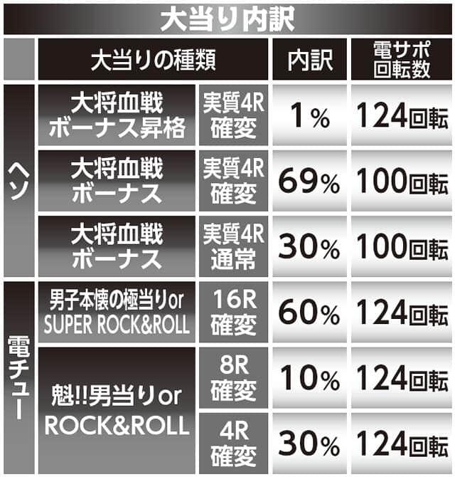 株式会社大一商会 CR魁!!男塾 大当り内訳