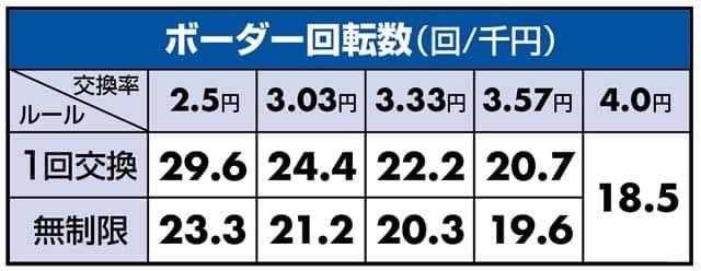 ぱちんこ仮面ライダー轟音のボーダーライン数値