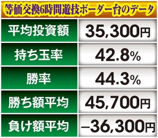 ぱちんこ仮面ライダー轟音の攻略要素 期待収支表