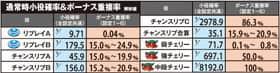 パチスロ スーパー海物語IN沖縄2の通常時小役確率とボーナス重複率の紹介