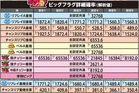 パチスロスーパー海物語IN沖縄2のビッグフラグ詳細確率の一覧表