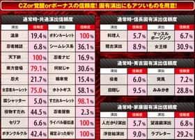 天下布武3の通常時の演出信頼度の一覧表