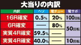 株式会社大都技研 CRぱちんこ押忍!番長99ver. 大当り内訳