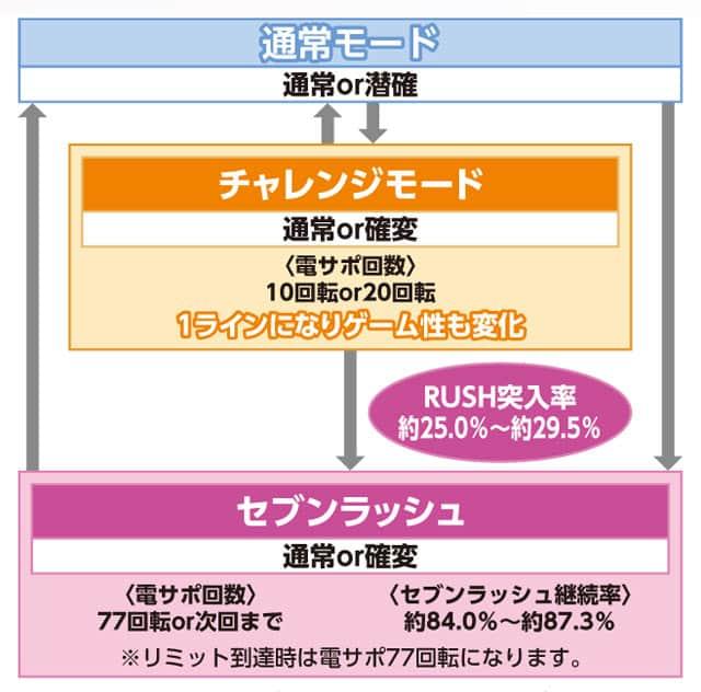 株式会社ジェイビー P STRAIGHT SEVEN DX-H ゲームフロー
