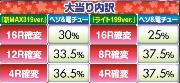 株式会社三洋物産 CRスーパー海物語IN沖縄4 桜バージョン SCA 大当り内訳