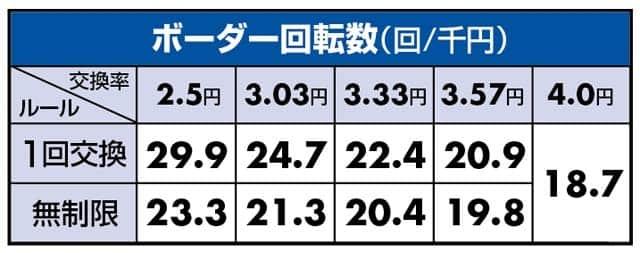 ぱちんこCR北斗無双2のボーダーライン数値