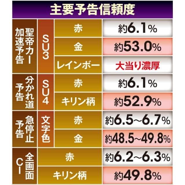 ぱちんこCR真・北斗無双2の予告信頼度