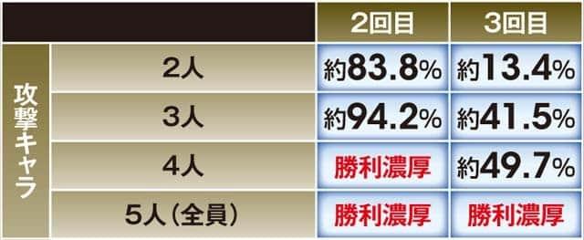 ぱちんこCR真・北斗無双2の幻闘RUSH中の信頼度