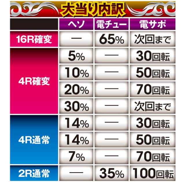 サミー株式会社 ぱちんこCR真・北斗無双 第2章 大当り内訳