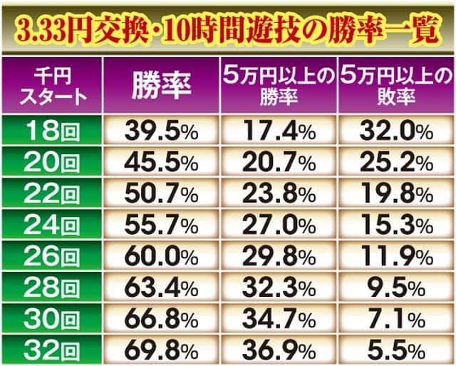 ぱちんこCR真・北斗無双2の攻略
