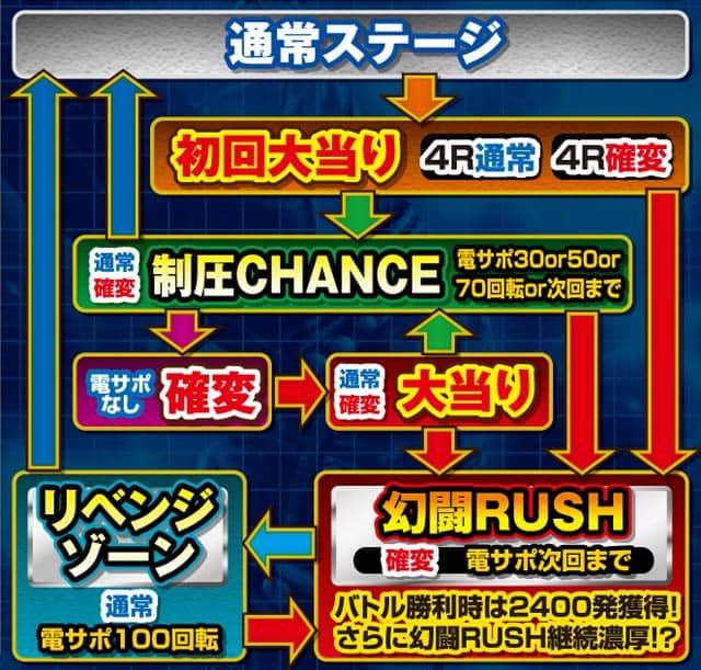 サミー株式会社 ぱちんこCR真・北斗無双 第2章 ゲームフロー