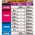 サミー株式会社 ぱちんこCR真・北斗無双 第2章 大当たり内訳