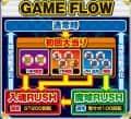 株式会社サンセイアールアンドディ CR巨人の星~栄光の軌跡~ ゲームフロー