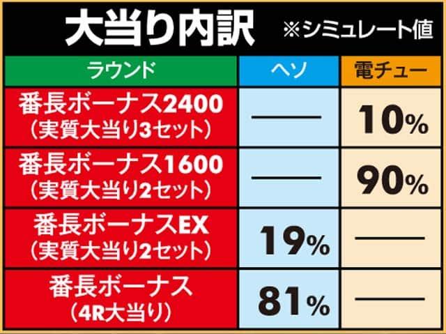 株式会社大都技研 PA押忍!番長2 大当り内訳