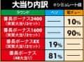 株式会社大都技研 PA押忍!番長2 大当たり内訳