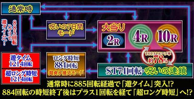 株式会社JFJ Pリング 呪いの7日間2 ゲームフロー