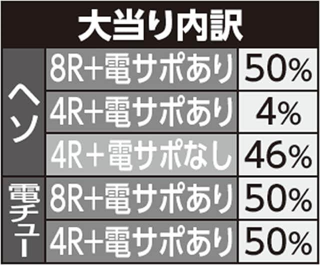 株式会社三洋物産 ちょいパチ海物語3R29 大当り内訳