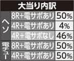 株式会社三洋物産 ちょいパチ海物語3R29 大当たり内訳