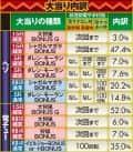 サミー株式会社 ぱちんこCRモンスターハンター4 大当たり内訳