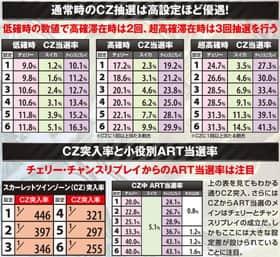 パチスロ トータル・イクリプスのスカーレットツインゾーンの当選率一覧表