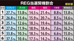 凪のあすからのREG当選契機割合の紹介