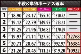 パチスロおそ松さんの小役&単独ボーナス確率の一覧表