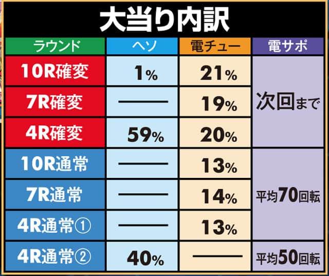 株式会社三洋物産 P咲-Saki-阿知賀編 大当り内訳