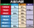 株式会社三洋物産 P咲-Saki-阿知賀編 大当たり内訳