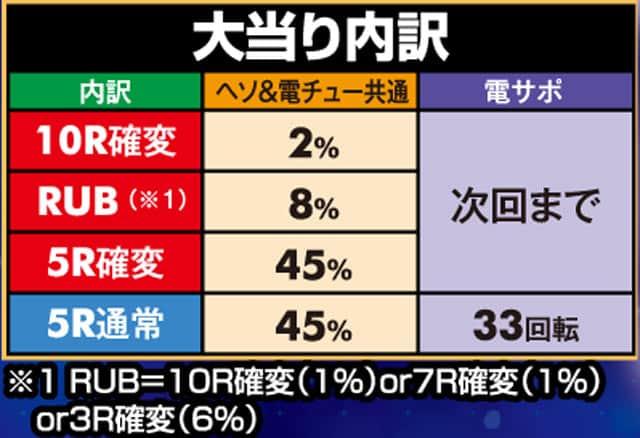 株式会社三洋物産 PAスーパー海物語 IN JAPAN2 with 太鼓の達人 大当り内訳