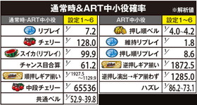TVアニメーション弱虫ペダルの通常時&ART中小役確率の一覧表