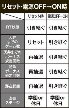 TVアニメーション 弱虫ペダルのリセット・電源OFF/ON時の紹介