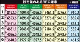 TVアニメーション 弱虫ペダルの設定差のあるREG確率の紹介