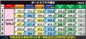 TVアニメーション 弱虫ペダルのボーナスフラグ確率の紹介