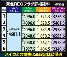 TVアニメーション 弱虫ペダルの異色REGフラグ詳細確率の紹介