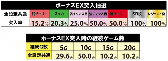 戦コレ徳川家康のボーナスEX突入抽選