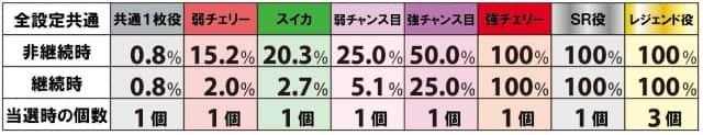 戦コレ徳川家康の裏戦国タイム中の継続ストック当選率
