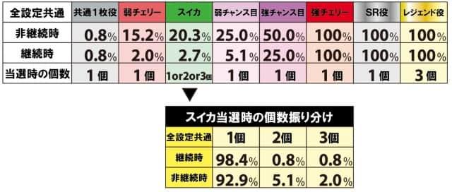 戦コレ徳川家康のAT中の継続ストック当選率