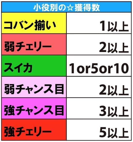 戦コレ徳川家康の小役別☆獲得数