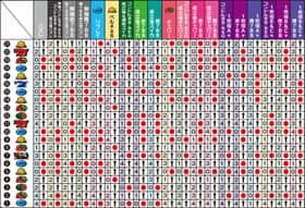 クランキーセレブレーションの中リール第1停止リール制御テーブルの紹介