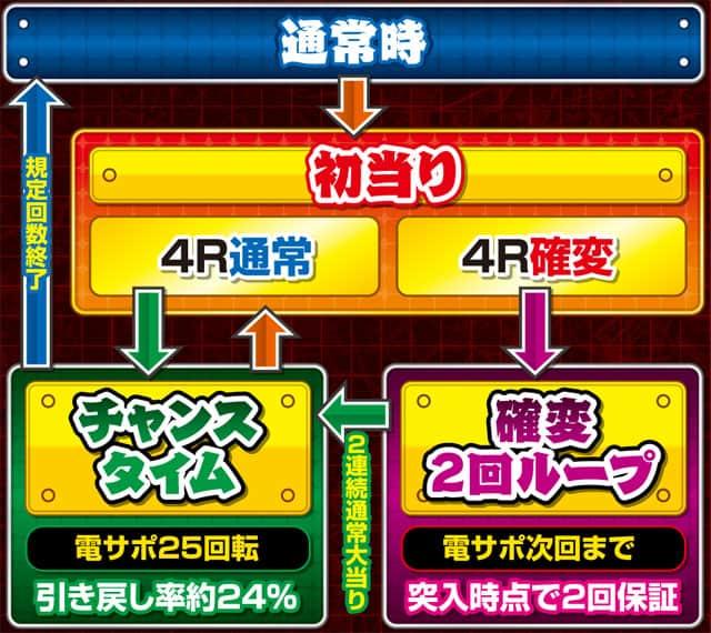 株式会社三洋物産 PA元祖大工の源さん ゲームフロー
