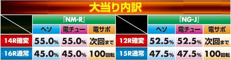 株式会社大一商会 CRテレサ・テン2NG-J 大当り内訳