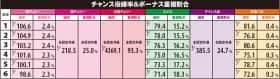 パチスロLAST EXILE-銀翼のファム-のチャンス役確率&ボーナス重複割合の一覧表