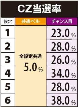 LAST EXILE-銀翼のファム-のCZ当選率