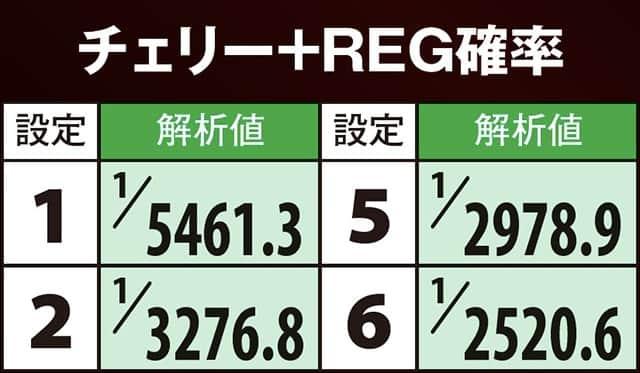 ディスクアップのチェリー+REG確率