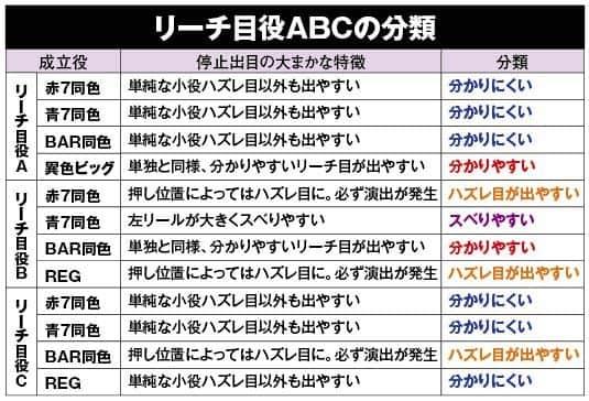 ディスクアップのリーチ目役ABCの分類