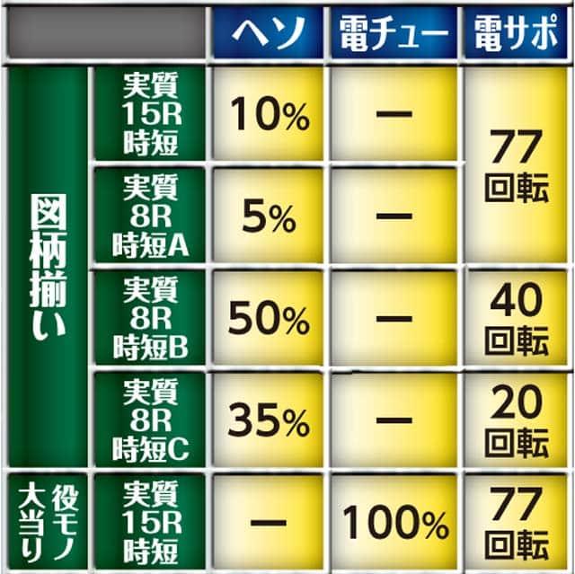 株式会社ニューギン CR未来日記 大当り内訳
